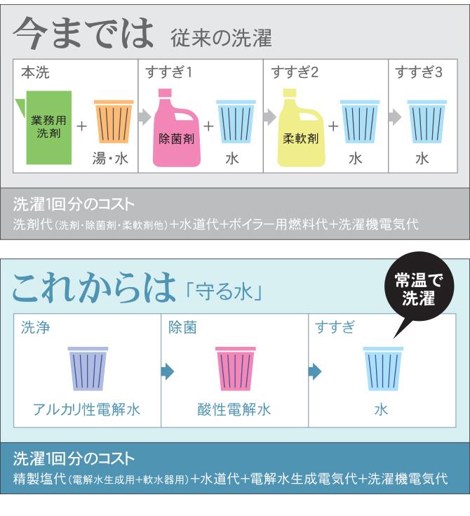 従来の洗濯と守る水の洗濯の違い