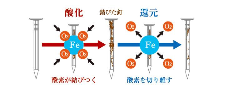 水素水の還元力