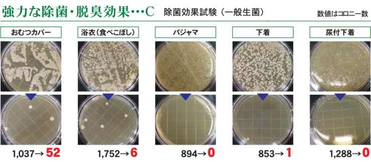 強力な除菌・脱臭効果。除菌効果試験について