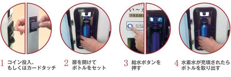 1.コイン投入、 もしくはカードタッチ 2.扉を開けて ボトルをセット 3.給水ボタンを 押す 4.水素水が充填されたら ボトルを取り出す